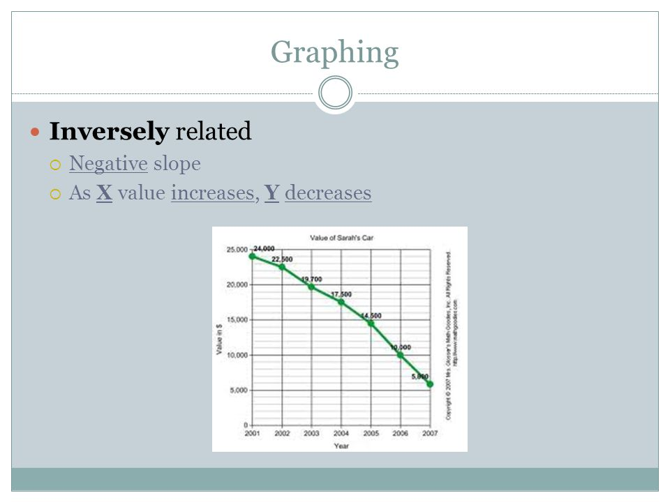 Graphing Inversely related  Negative slope  As X value increases, Y decreases