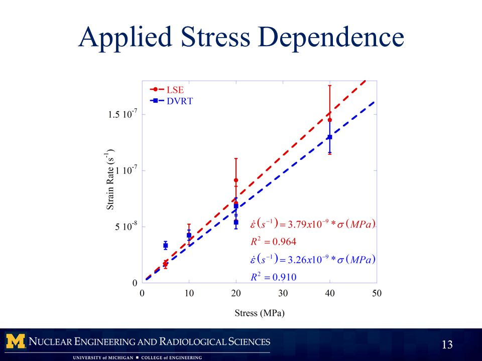Applied Stress Dependence 13