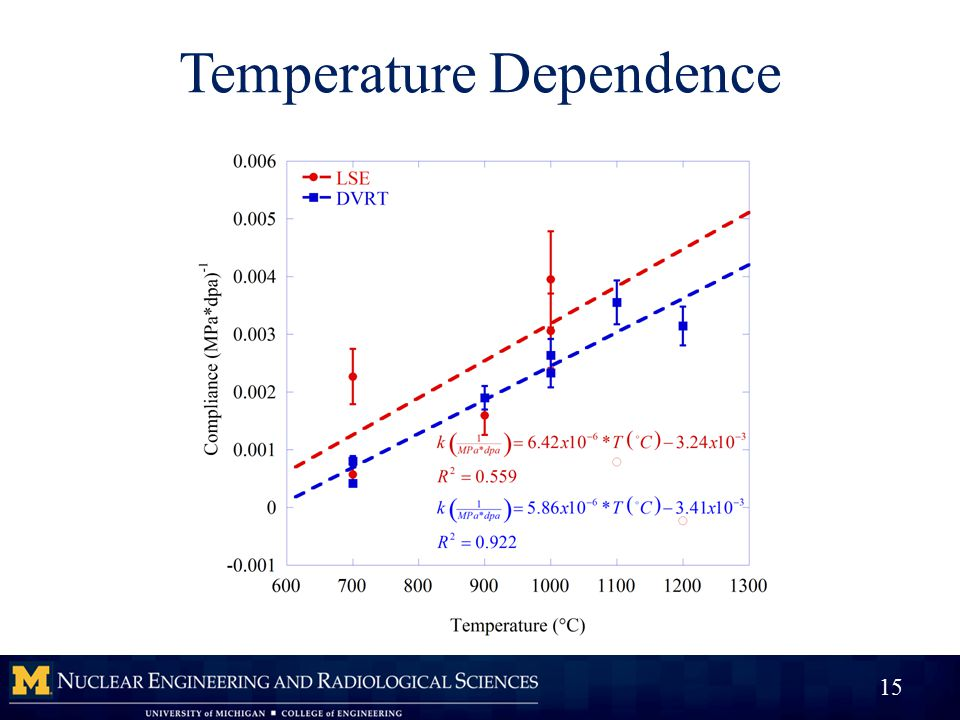 Temperature Dependence 15