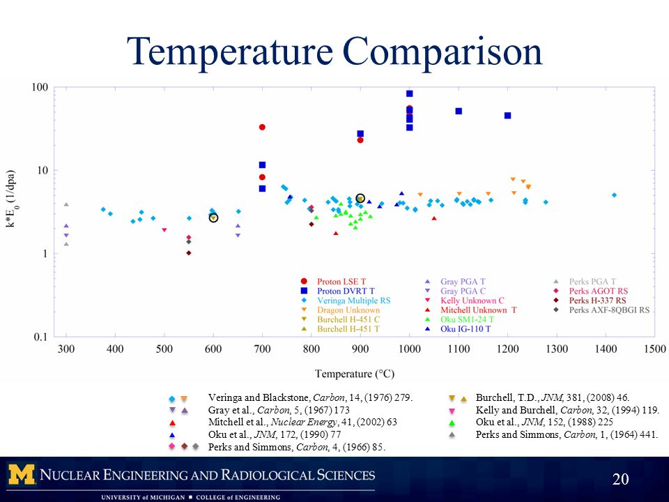 Temperature Comparison 20 Veringa and Blackstone, Carbon, 14, (1976) 279.Burchell, T.D., JNM, 381, (2008) 46.