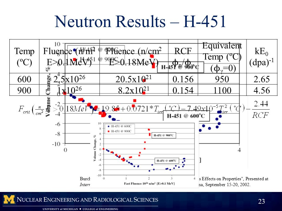 Burchell, T.D., Neutron Irradiation Damage in Graphite and Its Effects on Properties , Presented at International Carbon Conference CARBON 2002, Beijing, China, September 15-20, 2002.