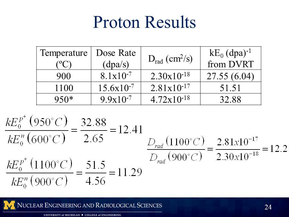 Proton Results 24 Temperature (ºC) Dose Rate (dpa/s) D rad (cm 2 /s) kE 0 (dpa) -1 from DVRT 900 8.1x10 -7 2.30x10 -18 27.55 (6.04) 1100 15.6x10 -7 2.81x10 -17 51.51 950* 9.9x10 -7 4.72x10 -18 32.88