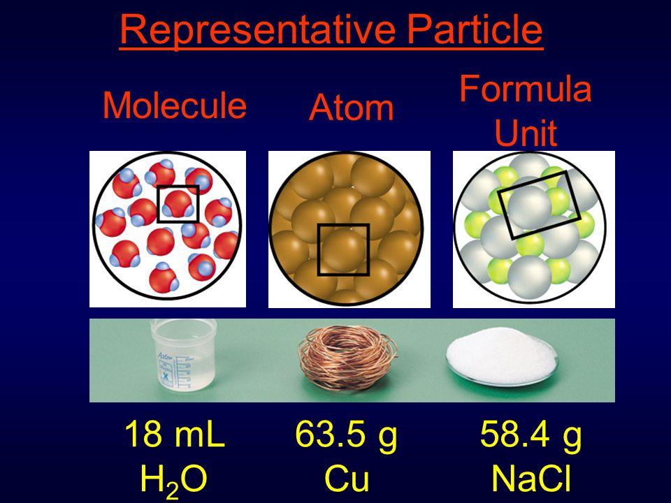 18 mL H 2 O 63.5 g Cu 58.4 g NaCl Representative Particle Molecule Atom Formula Unit