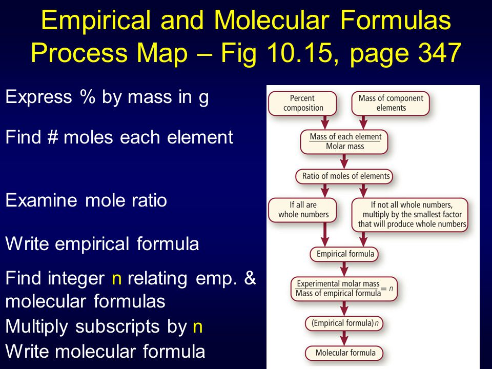 Empirical and Molecular Formulas Process Map – Fig 10.15, page 347 Express % by mass in g Find # moles each element Examine mole ratio Write empirical