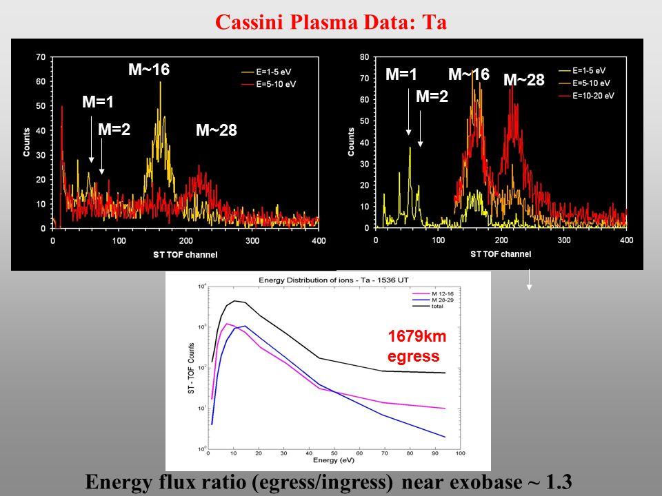 Cassini Plasma Data: Ta M~16 M~28 M~16 M=2 M=1 M=2 Energy flux ratio (egress/ingress) near exobase ~ 1.3 1679km egress