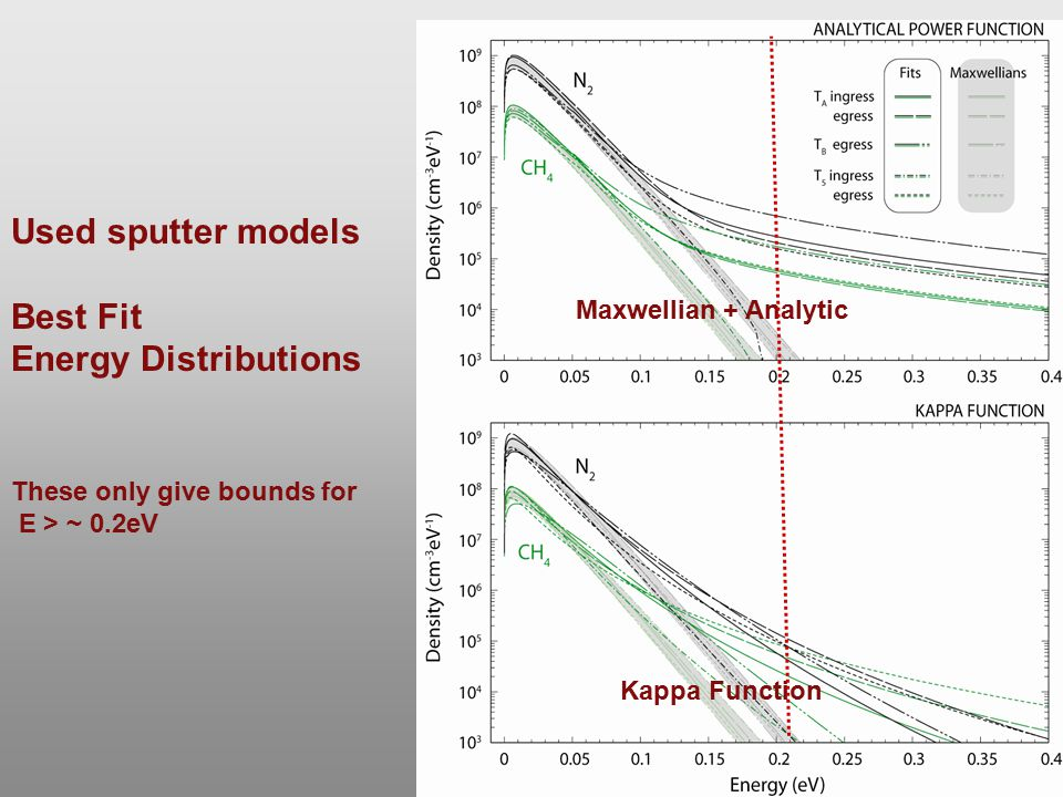 Used sputter models Best Fit Energy Distributions These only give bounds for E > ~ 0.2eV Maxwellian + Analytic Kappa Function