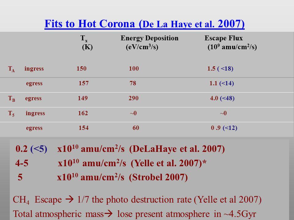 Fits to Hot Corona ( De La Haye et al. 2007) T x Energy Deposition Escape Flux (K) (eV/cm 3 /s) (10 9 amu/cm 2 /s) T A ingress 150 100 1.5 ( <18) egre