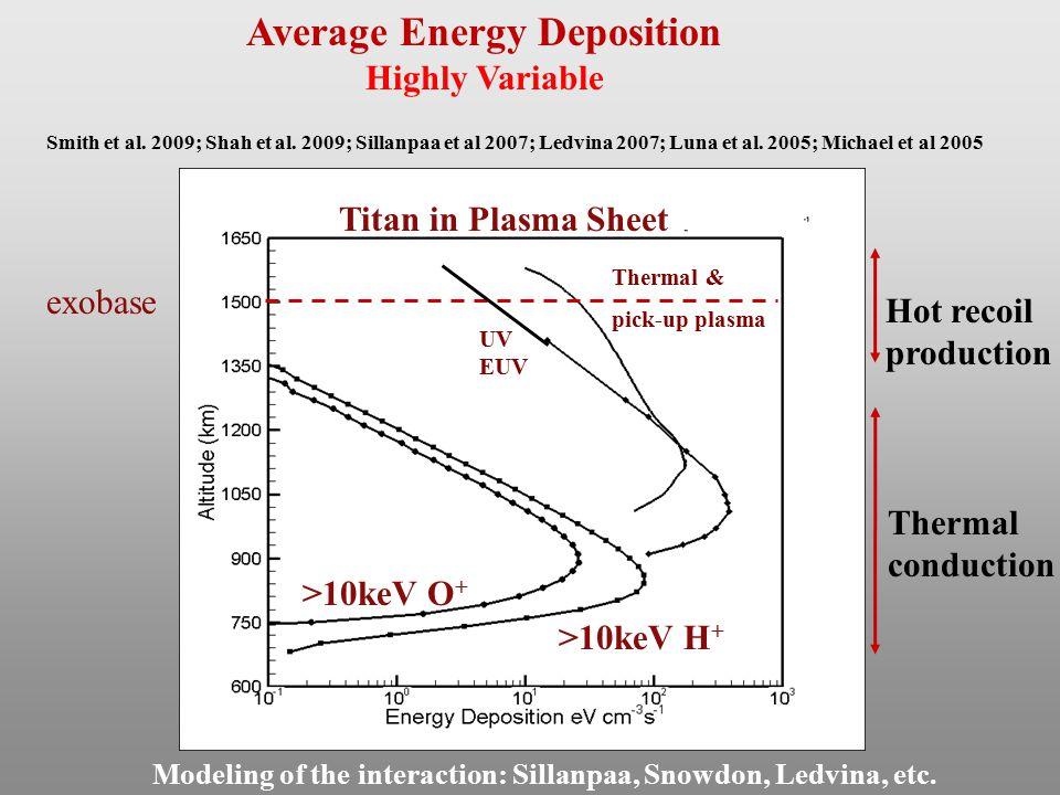 Thermal & pick-up plasma >10keV H + exobase UV EUV >10keV O + Smith et al. 2009; Shah et al. 2009; Sillanpaa et al 2007; Ledvina 2007; Luna et al. 200
