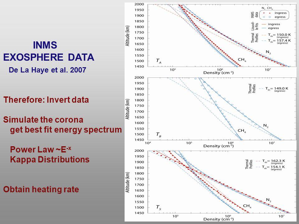 INMS EXOSPHERE DATA De La Haye et al. 2007 Therefore: Invert data Simulate the corona get best fit energy spectrum Power Law ~E -x Kappa Distributions