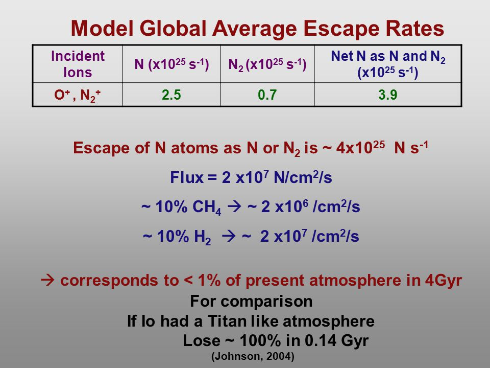 Incident Ions N (x10 25 s -1 )N 2 (x10 25 s -1 ) Net N as N and N 2 (x10 25 s -1 ) O +, N 2 + 2.50.73.9 Model Global Average Escape Rates Escape of N atoms as N or N 2 is ~ 4x10 25 N s -1 Flux = 2 x10 7 N/cm 2 /s ~ 10% CH 4  ~ 2 x10 6 /cm 2 /s ~ 10% H 2  ~ 2 x10 7 /cm 2 /s  corresponds to < 1% of present atmosphere in 4Gyr For comparison If Io had a Titan like atmosphere Lose ~ 100% in 0.14 Gyr (Johnson, 2004)