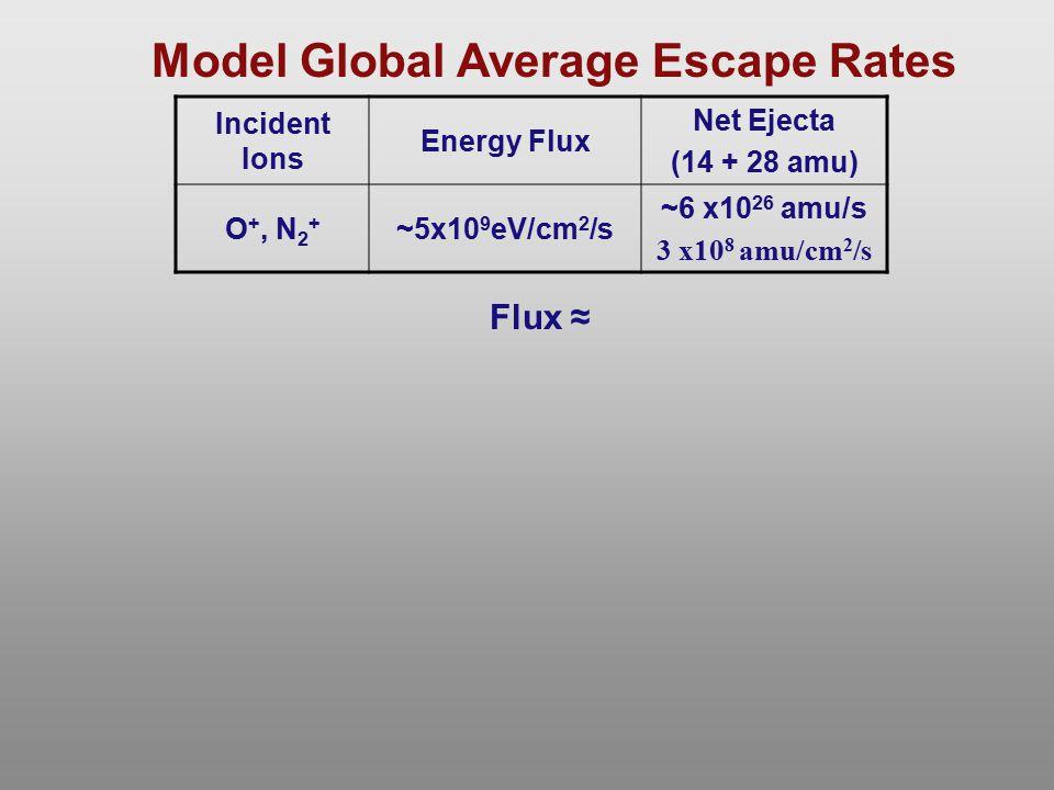 Incident Ions Energy Flux Net Ejecta (14 + 28 amu) O +, N 2 + ~5x10 9 eV/cm 2 /s ~6 x10 26 amu/s 3 x10 8 amu/cm 2 /s Model Global Average Escape Rates
