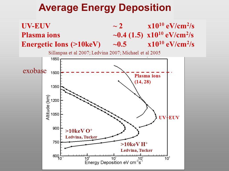 Plasma ions (14, 28) >10keV H + Ledvina, Tucker exobase Average Energy Deposition UV+EUV >10keV O + Ledvina, Tucker UV-EUV ~ 2 x10 10 eV/cm 2 /s Plasm