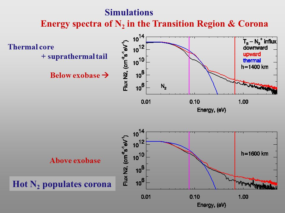 Simulations Energy spectra of N 2 in the Transition Region & Corona Thermal core + suprathermal tail Below exobase  Above exobase Hot N 2 populates corona