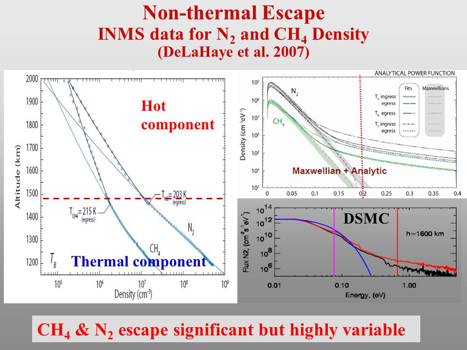 Non-thermal Escape INMS data for N 2 and CH 4 Density (DeLaHaye et al.