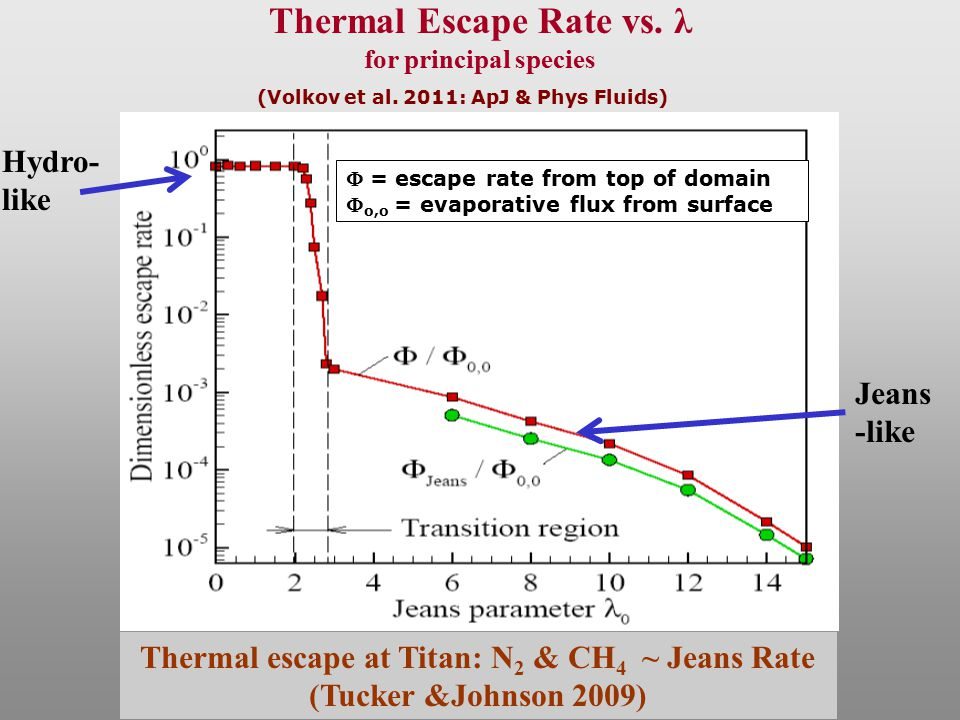 Effects Chemistry: dissociation, ionization & O + implantation Heating Atmospheric loss: thermal & nonthermal Source for Magnetosphere Evolution of atmosphere Goal: accurately describe escape processes