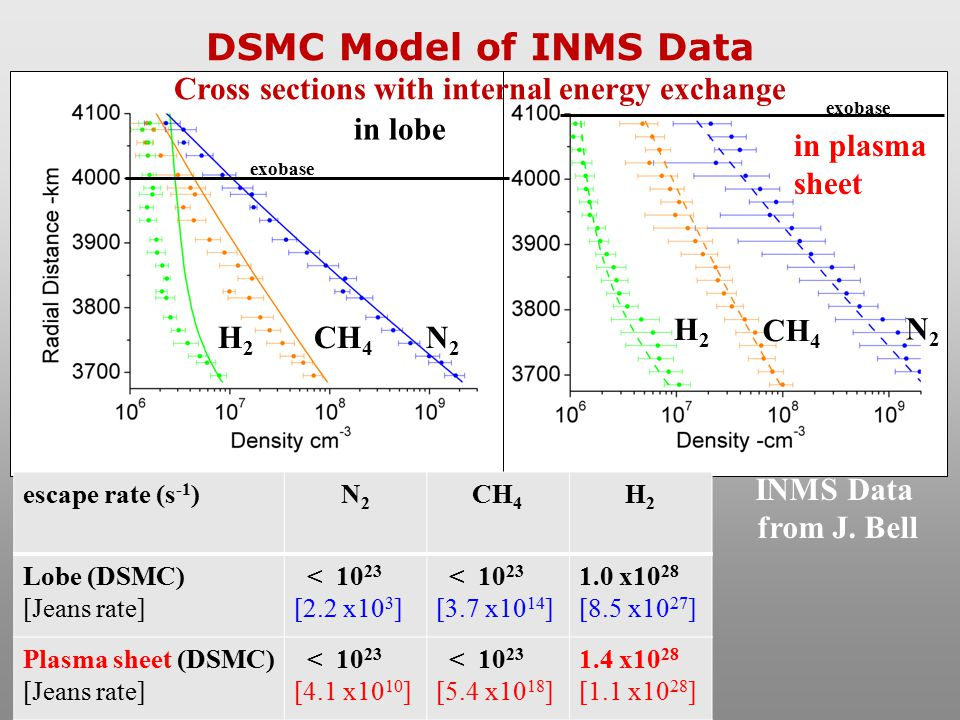 DSMC Model of INMS Data Cross sections with internal energy exchange exobase N2N2 CH 4 H2H2 escape rate (s -1 )N2N2 CH 4 H2H2 Lobe (DSMC) [Jeans rate]