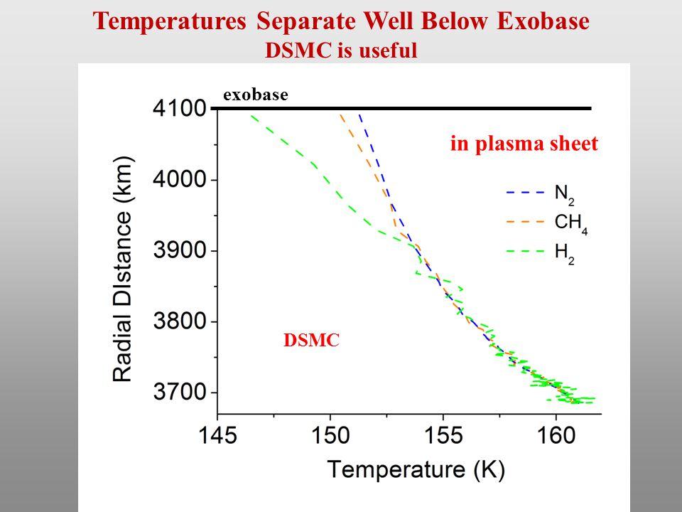 DSMC exobase in plasma sheet Temperatures Separate Well Below Exobase DSMC is useful