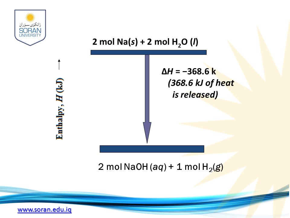 www.soran.edu.iq 2 mol Na(s) + 2 mol H 2 O (l) ΔH = −368.6 k (368.6 kJ of heat is released) 2 mol NaOH (aq) + 1 mol H 2 (g)
