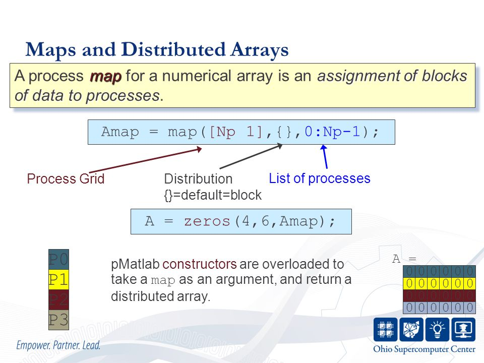 Maps and Distributed Arrays mapassignment of blocks of data to processes A process map for a numerical array is an assignment of blocks of data to processes.