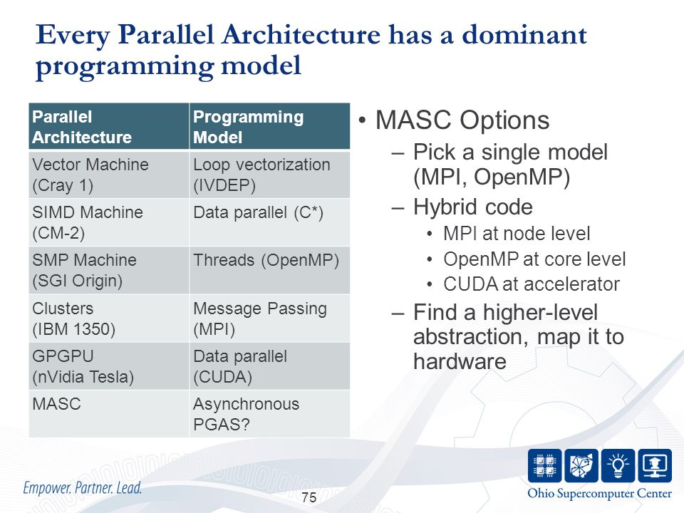 Every Parallel Architecture has a dominant programming model Parallel Architecture Programming Model Vector Machine (Cray 1) Loop vectorization (IVDEP) SIMD Machine (CM-2) Data parallel (C*) SMP Machine (SGI Origin) Threads (OpenMP) Clusters (IBM 1350) Message Passing (MPI) GPGPU (nVidia Tesla) Data parallel (CUDA) MASCAsynchronous PGAS.