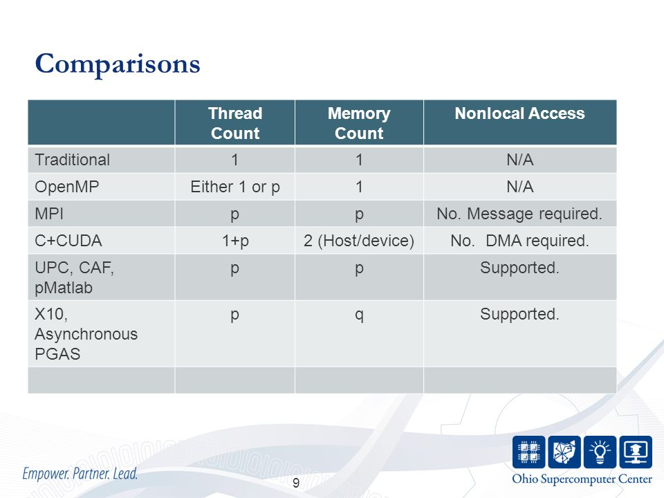 Comparisons Thread Count Memory Count Nonlocal Access Traditional11N/A OpenMPEither 1 or p1N/A MPIppNo.