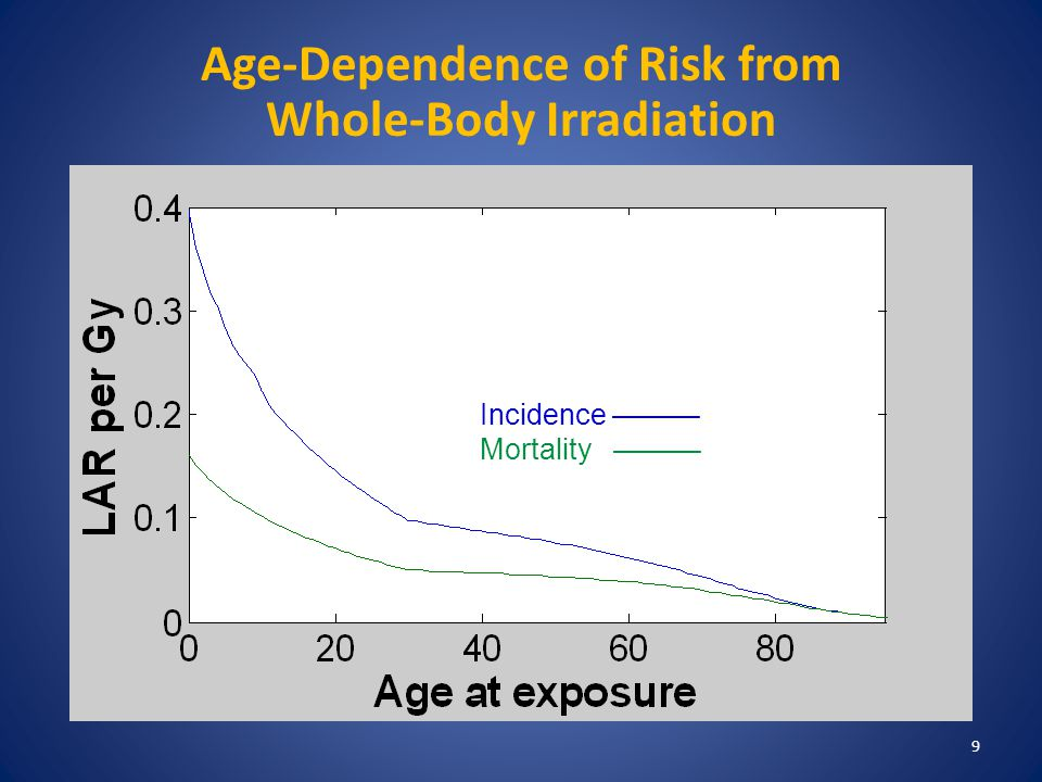 Age-Dependence of Risk from Whole-Body Irradiation Incidence —— Mortality – – – – Incidence ——— Mortality ——— 9