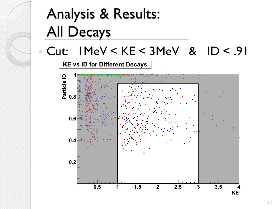 Analysis & Results: All Decays Cut: 1MeV < KE < 3MeV & ID <.91 17