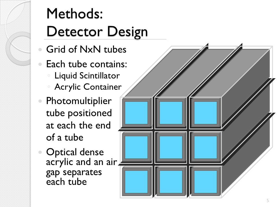 Methods: Detector Design Liquid scintillator creates light from charged particles within the detector The amount of light produced is proportional to the energy of the charged particle Design takes advantage of total internal reflection 6