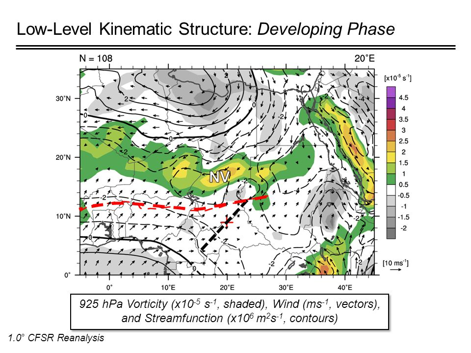 Low-Level Kinematic Structure: Developing Phase 925 hPa Vorticity (x10 -5 s -1, shaded), Wind (ms -1, vectors), and Streamfunction (x10 6 m 2 s -1, contours) 1.0° CFSR Reanalysis