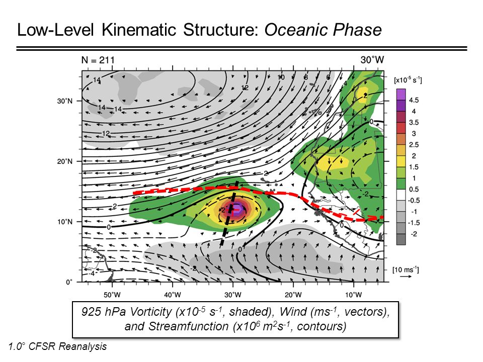 Low-Level Kinematic Structure: Oceanic Phase 925 hPa Vorticity (x10 -5 s -1, shaded), Wind (ms -1, vectors), and Streamfunction (x10 6 m 2 s -1, contours) 1.0° CFSR Reanalysis