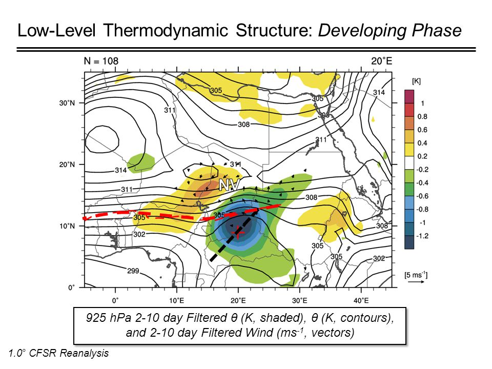 Low-Level Thermodynamic Structure: Developing Phase 925 hPa 2-10 day Filtered θ (K, shaded), θ (K, contours), and 2-10 day Filtered Wind (ms -1, vectors) 1.0° CFSR Reanalysis