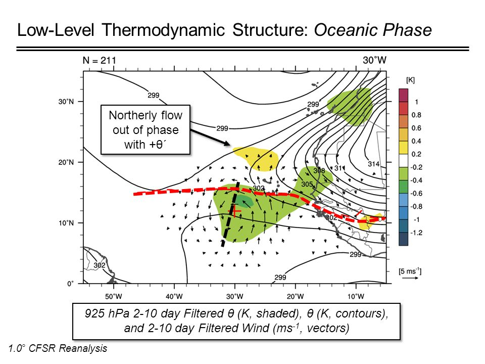 Low-Level Thermodynamic Structure: Oceanic Phase 925 hPa 2-10 day Filtered θ (K, shaded), θ (K, contours), and 2-10 day Filtered Wind (ms -1, vectors) 1.0° CFSR Reanalysis Northerly flow out of phase with +θ΄