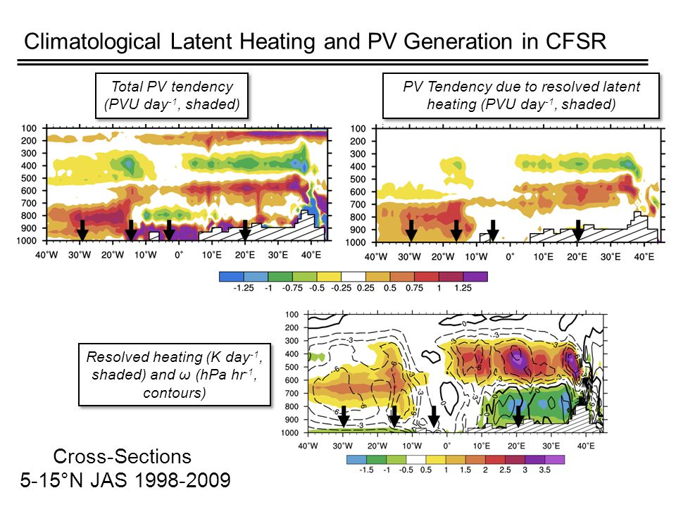 Climatological Latent Heating and PV Generation in CFSR Resolved heating (K day -1, shaded) and ω (hPa hr -1, contours) PV Tendency due to resolved latent heating (PVU day -1, shaded) Cross-Sections 5-15°N JAS 1998-2009 Total PV tendency (PVU day -1, shaded) Total PV tendency (PVU day -1, shaded)
