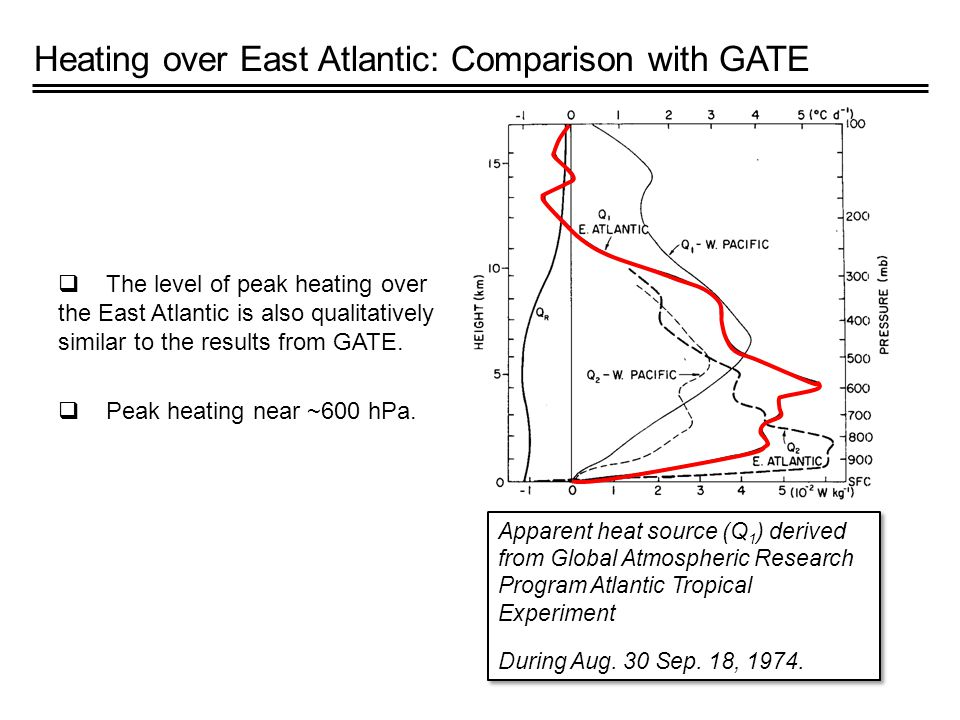 Heating over East Atlantic: Comparison with GATE Apparent heat source (Q 1 ) derived from Global Atmospheric Research Program Atlantic Tropical Experiment During Aug.