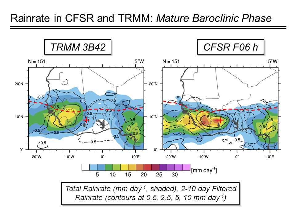 Rainrate in CFSR and TRMM: Mature Baroclinic Phase TRMM 3B42 CFSR F06 h Total Rainrate (mm day -1, shaded), 2-10 day Filtered Rainrate (contours at 0.5, 2.5, 5, 10 mm day -1 )