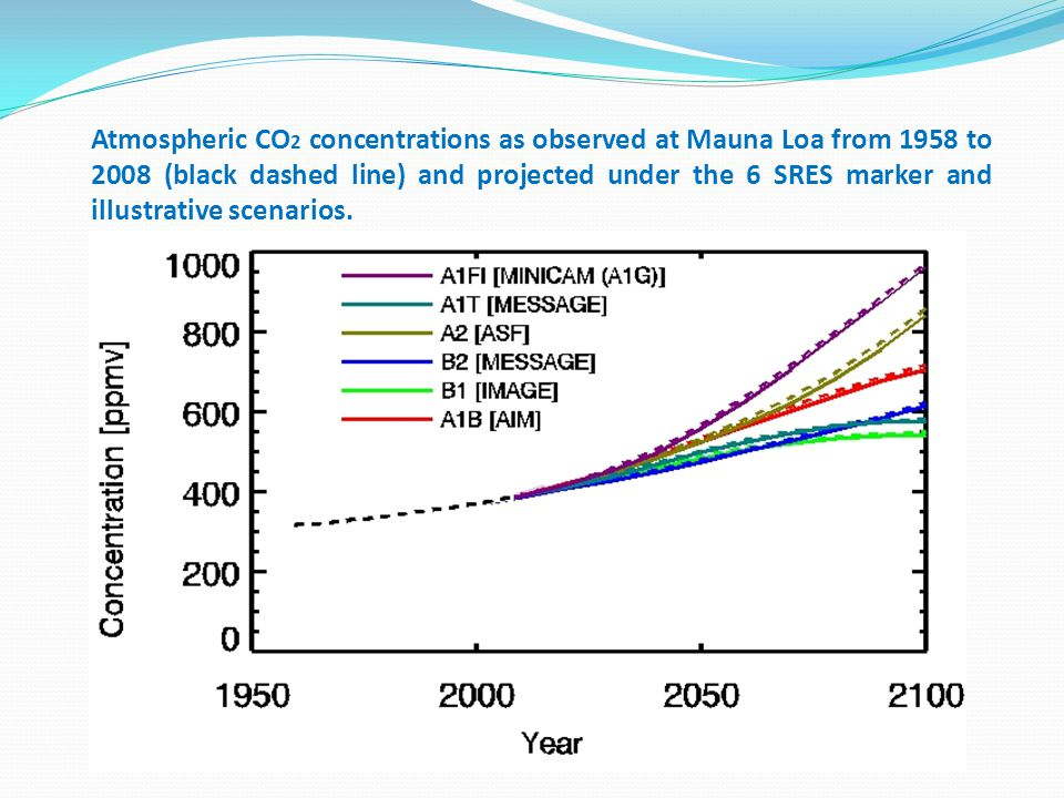 Atmospheric CO 2 concentrations as observed at Mauna Loa from 1958 to 2008 (black dashed line) and projected under the 6 SRES marker and illustrative scenarios.