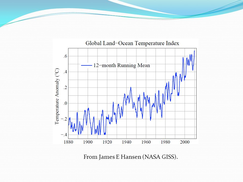 From James E Hansen (NASA GISS).