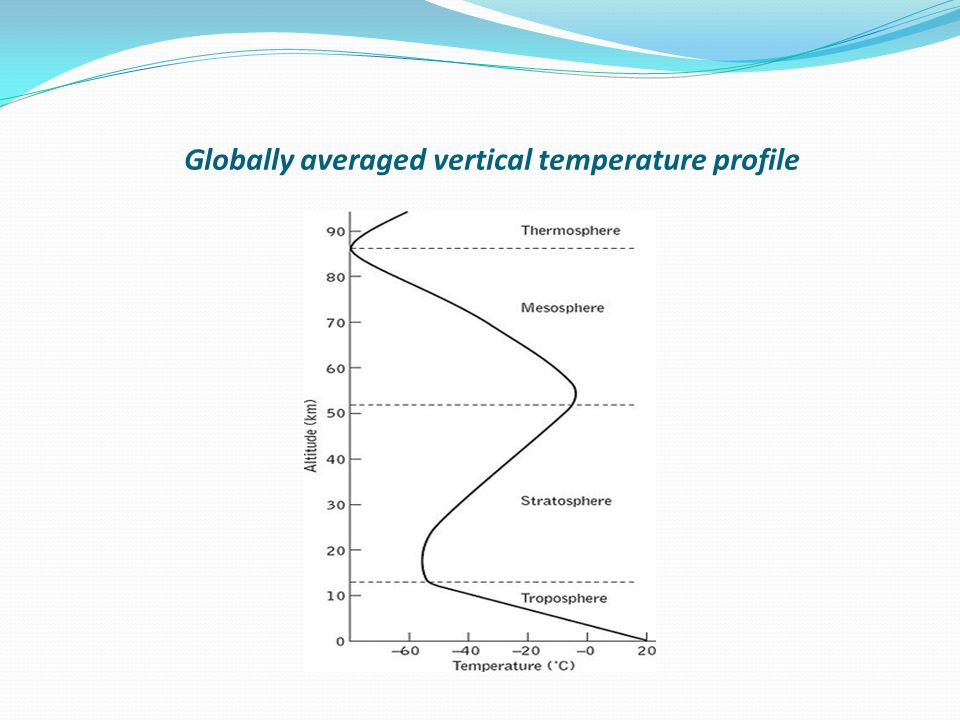 Globally averaged vertical temperature profile