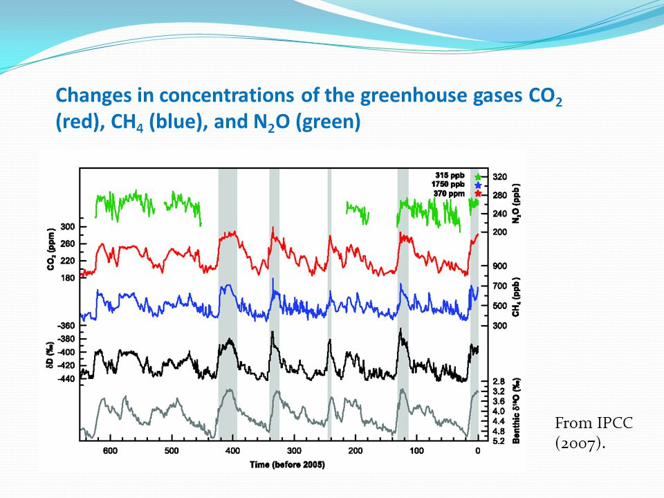 Changes in concentrations of the greenhouse gases CO 2 (red), CH 4 (blue), and N 2 O (green) From IPCC (2007).