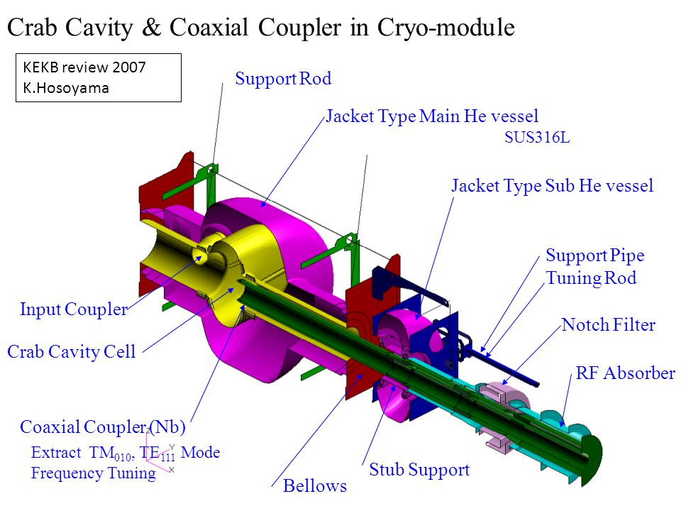 Crab Cavity & Coaxial Coupler in Cryo-module Support Rod Jacket Type Main He vessel SUS316L Jacket Type Sub He vessel Coaxial Coupler (Nb) Stub Support Crab Cavity Cell Notch Filter Support Pipe Tuning Rod RF Absorber Extract TM 010, TE 111 Mode Frequency Tuning Input Coupler Bellows KEKB review 2007 K.Hosoyama