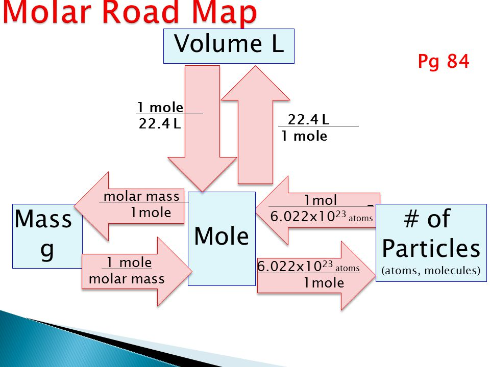 Mass g Mole # of Particles (atoms, molecules) 1mol _ 6.022x10 23 atoms molar mass 1mole molar mass 6.022x10 23 atoms 1mole Pg 84 22.4 L 1 mole Volume L 1 mole 22.4 L