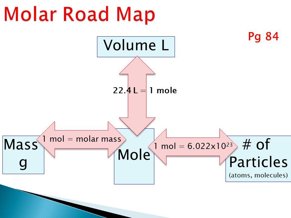Mass g Mole # of Particles (atoms, molecules) Pg 84 1 mol = 6.022x10 23 1 mol = molar mass Volume L 22.4 L = 1 mole