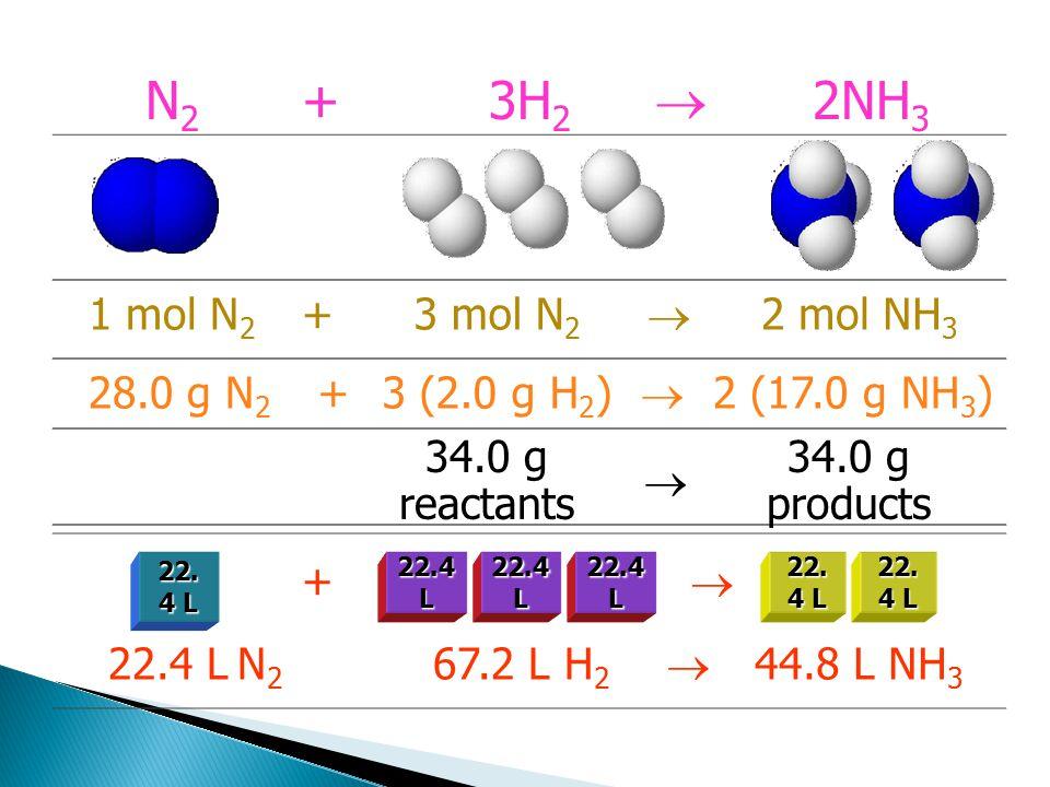 1 mol N 2 +3 mol N 2  2 mol NH 3 28.0 g N 2 +3 (2.0 g H 2 )  2 (17.0 g NH 3 ) 34.0 g reactants  34.0 g products +  22.4 L N 2 67.2 L H 2  44.8 L NH 3 22.4 L N2N2 +3H 2  2NH 3