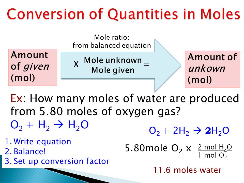 Amount of given (mol) Amount of unkown (mol) Mole unknown Mole given X = Mole ratio: from balanced equation Ex: How many moles of water are produced from 5.80 moles of oxygen gas.