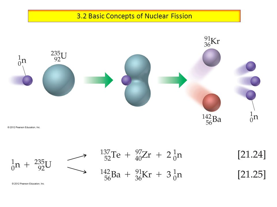 Historical Late 1930's: Uranium-235 fission discovered first by Enrico Fermi & co-workers in Rome and shortly after by Otto Hahn & co-workers in Berlin.