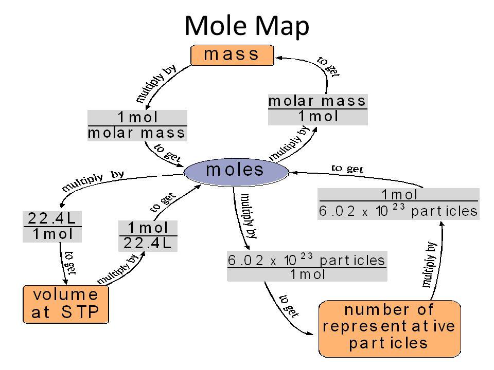 Mole Conversions Mole to Particle Conversion: 1 mole = 6.02x10 23 particles (atoms or cmpds) Mole to Mass Conversion: 1 mole = molar mass of the substance (grams)