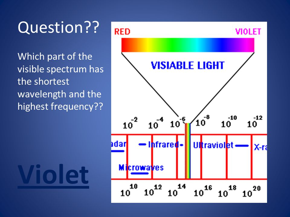 Question?? Which part of the visible spectrum has the shortest wavelength and the highest frequency?? Violet