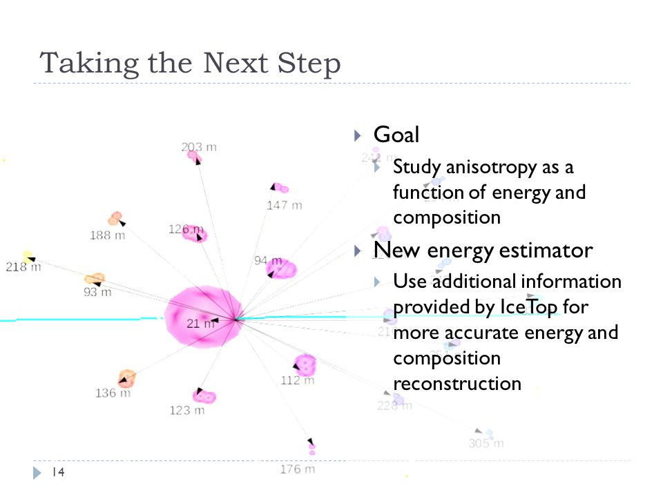 Taking the Next Step  Goal  Study anisotropy as a function of energy and composition  New energy estimator  Use additional information provided by IceTop for more accurate energy and composition reconstruction 14