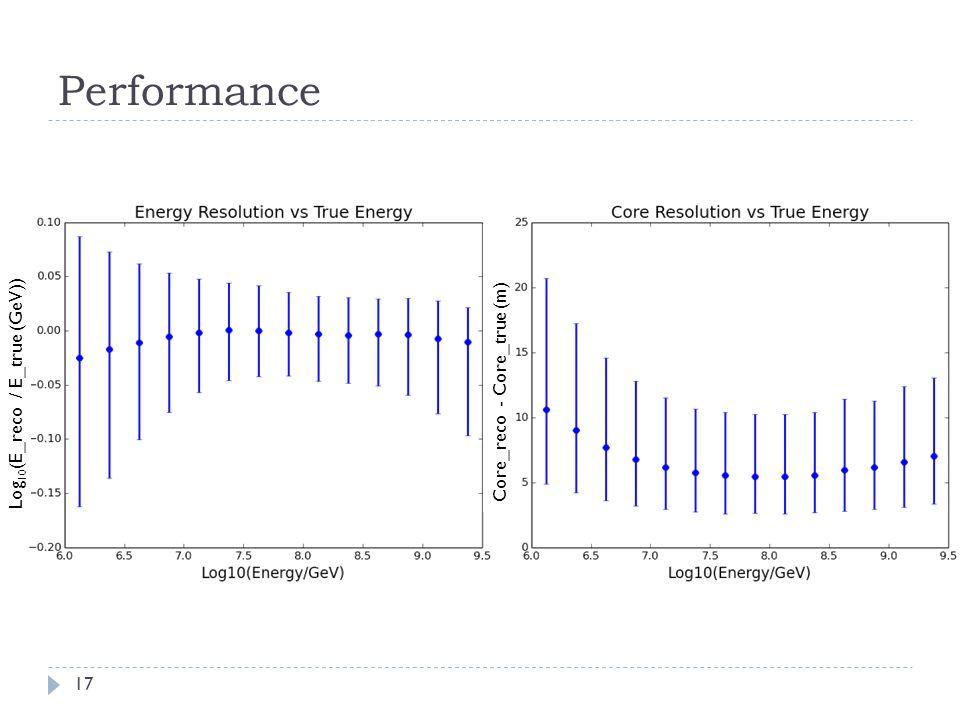 Performance 17 Log 10 (E_reco / E_true (GeV)) Core_reco - Core_true (m)