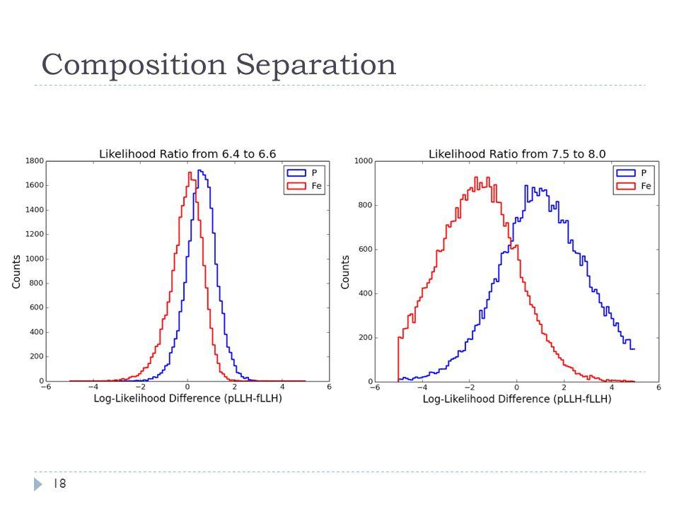 Composition Separation 18